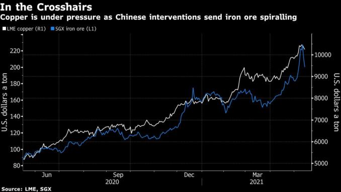 Retail Sales, Iron ore, Bitcoin, Dogecoin, Elon Musk, Market rise