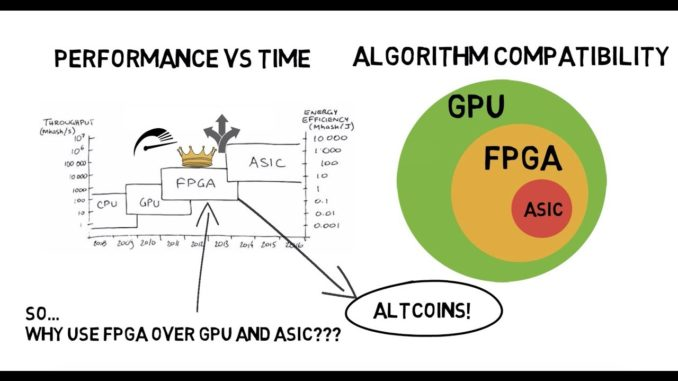 FPGA Miner for Cryptocurrency Mining: Why Use FPGA for Mining? FPGA vs GPU vs ASIC Explained
